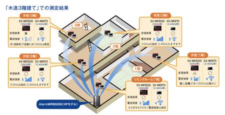 5GHzでのWi-Fi接続の範囲